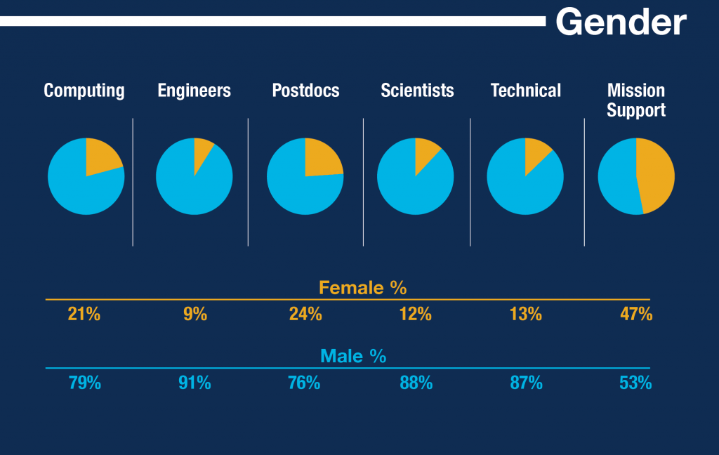Gender profile. Includes regular and fixed term employees. Data: March 31, 2016